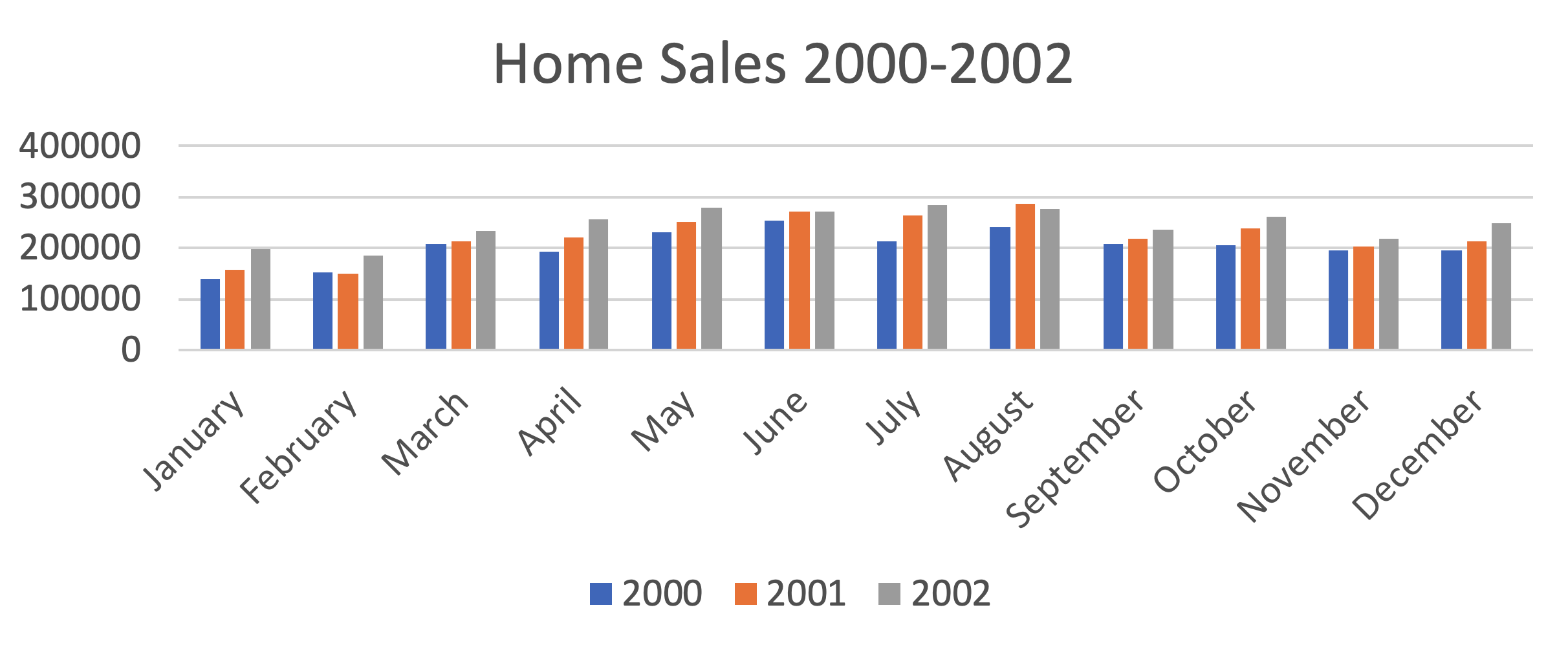 home sales 2000-2002