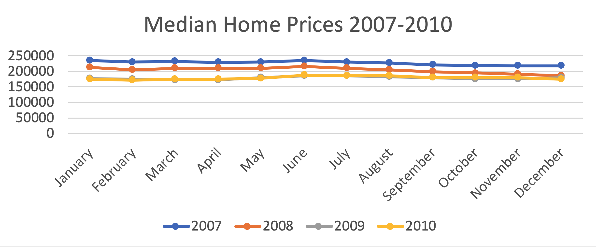 median home prices 2007-2010