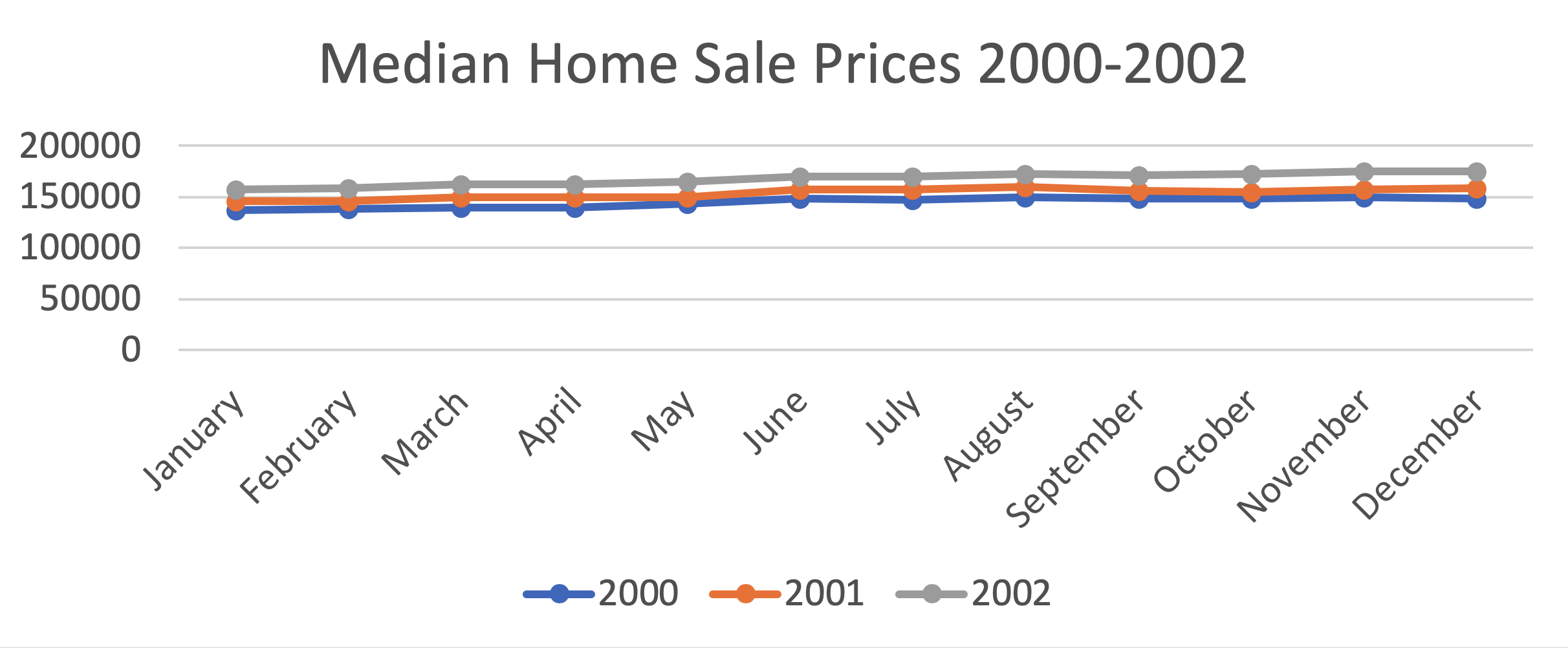 median home sale price 2000-2002