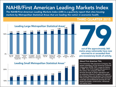 NAHB/First American Leading Markets Index Infographic