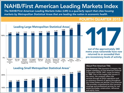 NAHB/First American Q4 2015 | Leading Markets Index