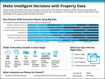 Make Intelligent Decisions with Property Data